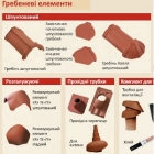 Комплектующие для керамической кровли